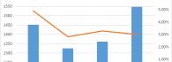 Comparativa entre visitantes y porcentaje de visitas a Google Art con origen en Francia.