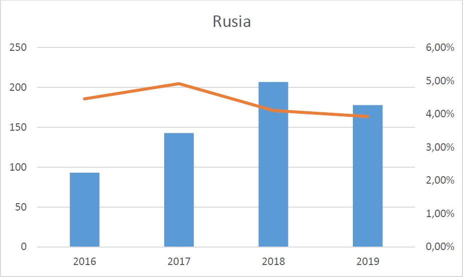 Comparativa entre visitantes y porcentaje de visitas a Google Art con origen en Rusia.