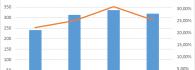 Comparativa entre visitantes y porcentaje de visitas a Google Art con origen en Estados Unidos.