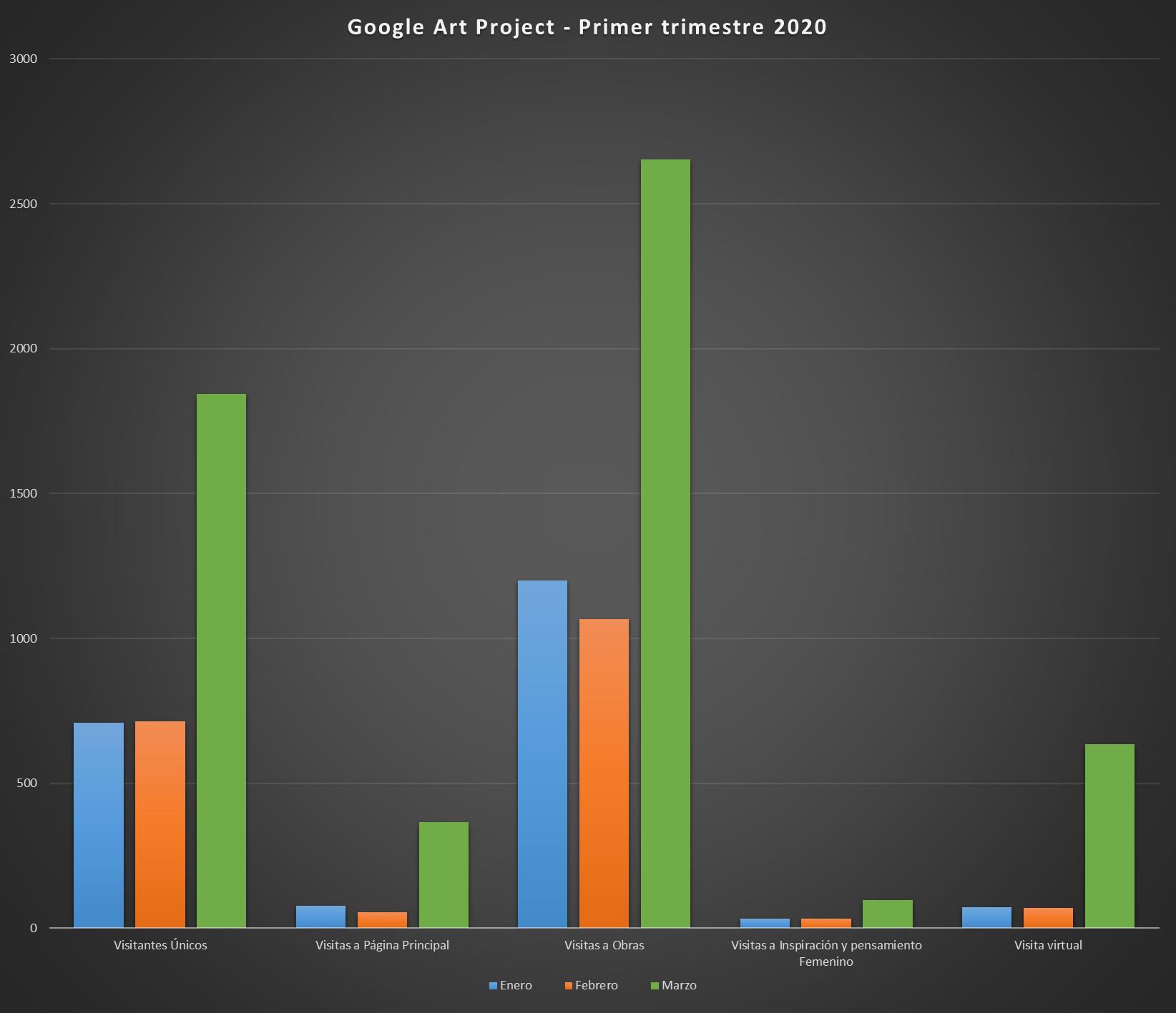 Comparativas de crecimiento en Google Art Project