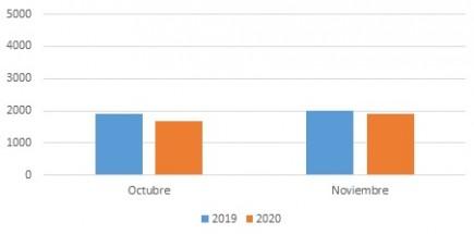 Gráfica noviembre diciembre 2020